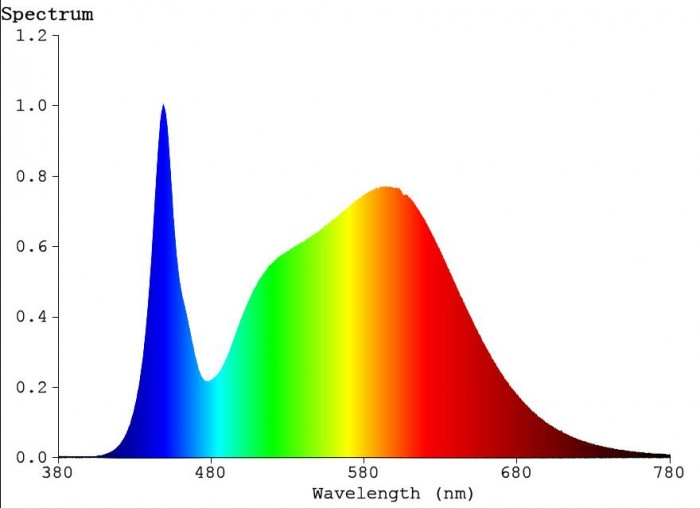 Dual spectrum output graph