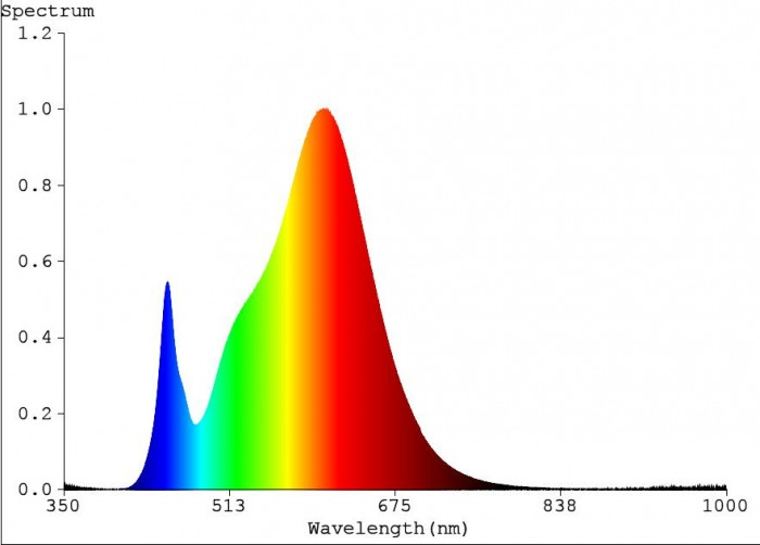 red spectrum output graph
