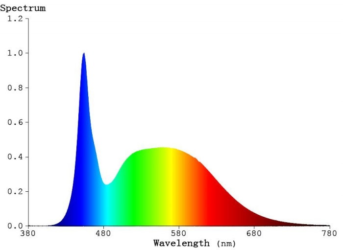 blue spectrum output graph