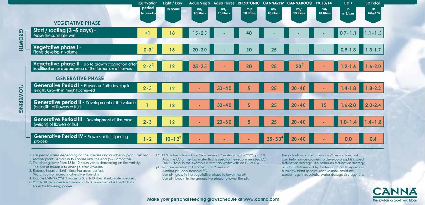 Canna Aqua nutrient schedule