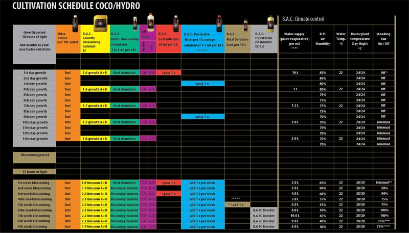 BAC feed chart - Coco Hydro