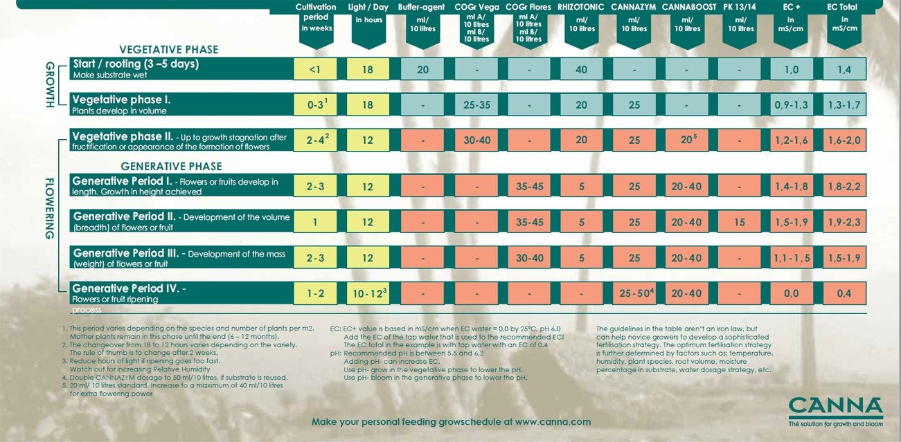 Canna CoGr nutrient schedule