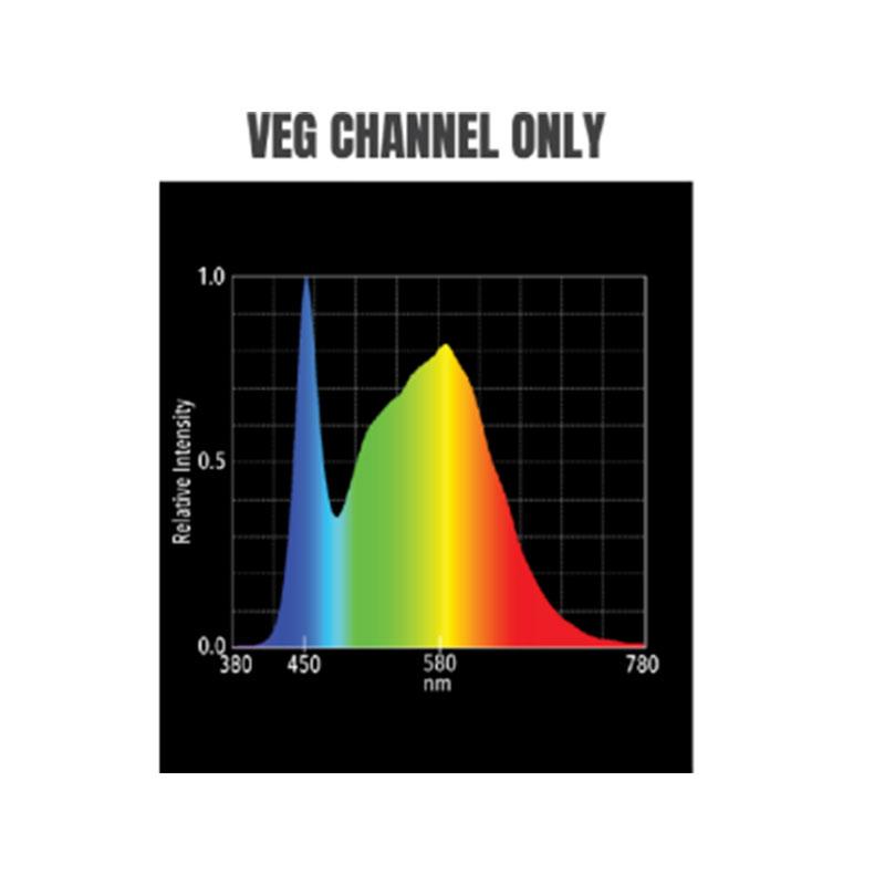 Hellion VS3 LED Veg only channel light spectrum