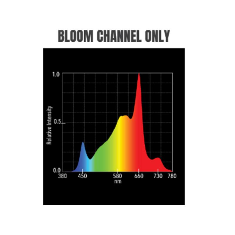 Hellion VS3 LED Bloom only channel light spectrum