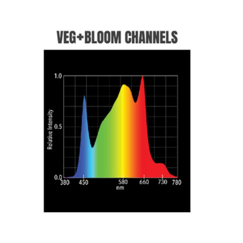 Hellion VS3 LED Veg + Bloom channels light spectrum