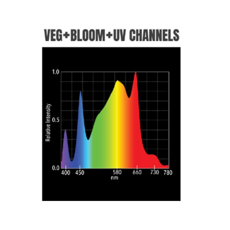 Hellion VS3 LED Veg + Bloom + UV channels light spectrum