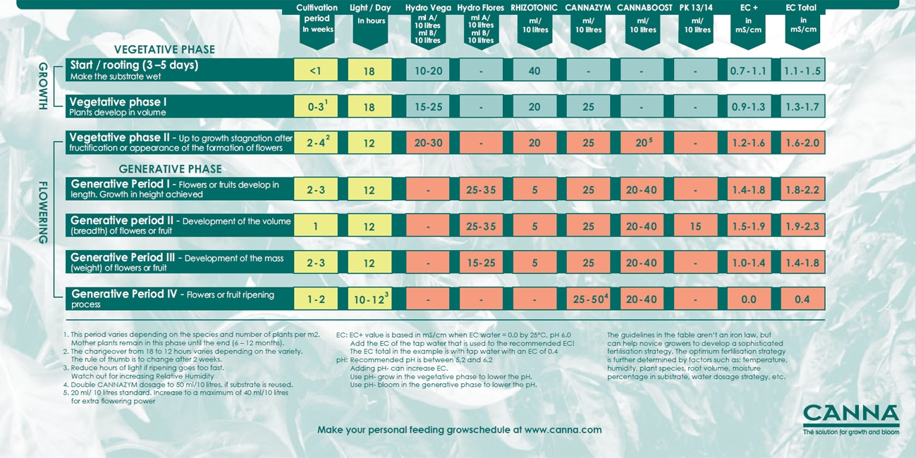 Canna Hydro nutrient schedule