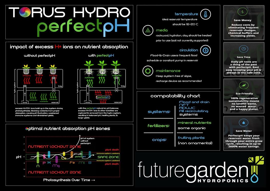 Torus hydro ph perfect