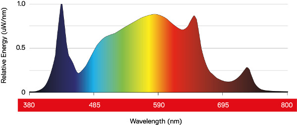 Spectral Graph Daylight LED 200W