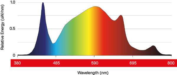 Spectral Graph Daylight LED 300W