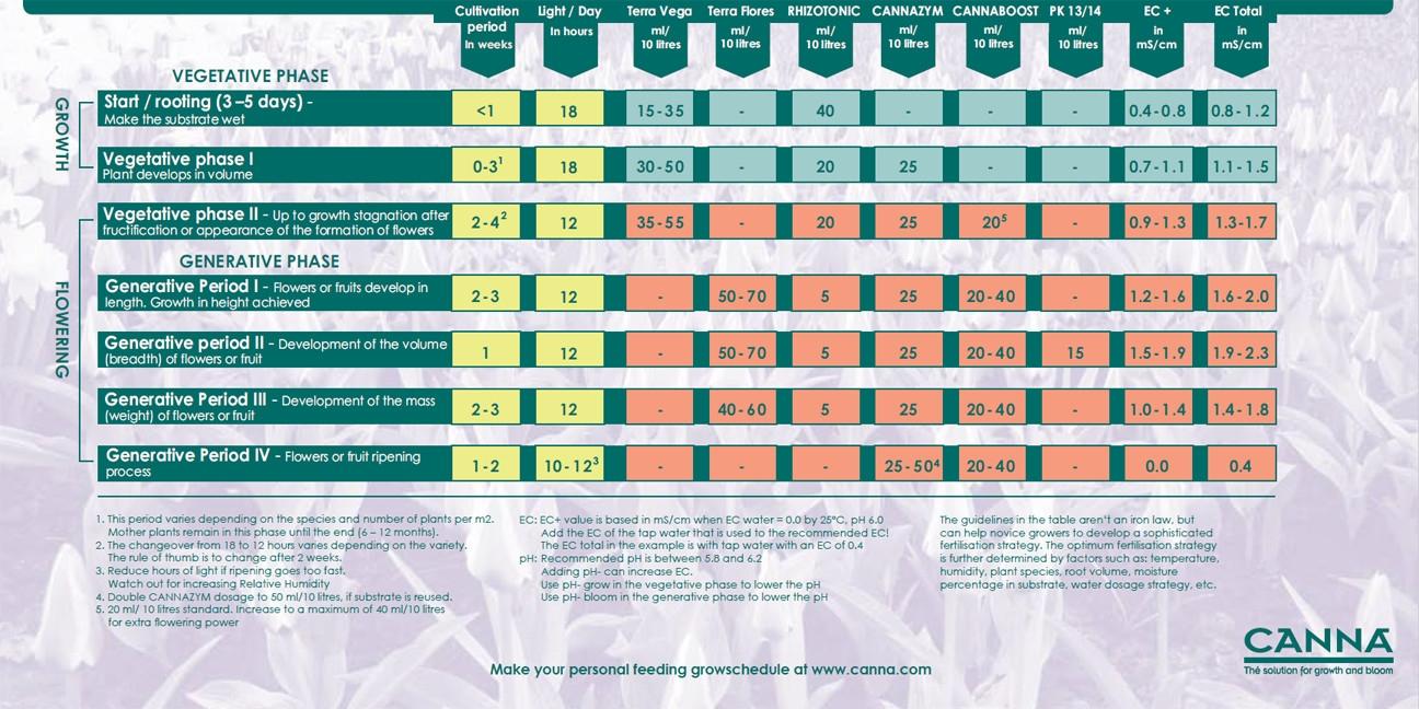 Canna Terra nutrient schedule