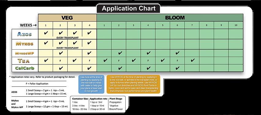 Xtreme Gardening Feed Chart