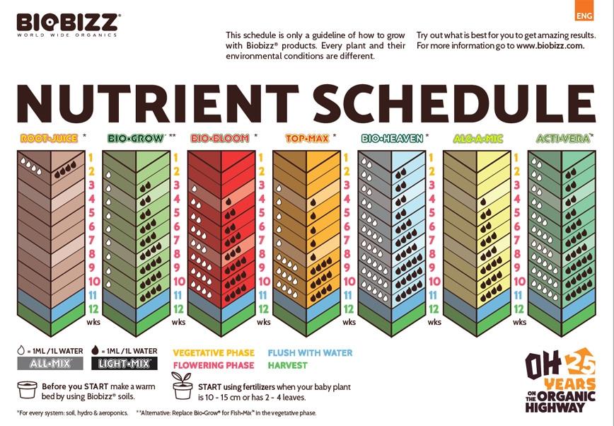 Biobizz feed chart